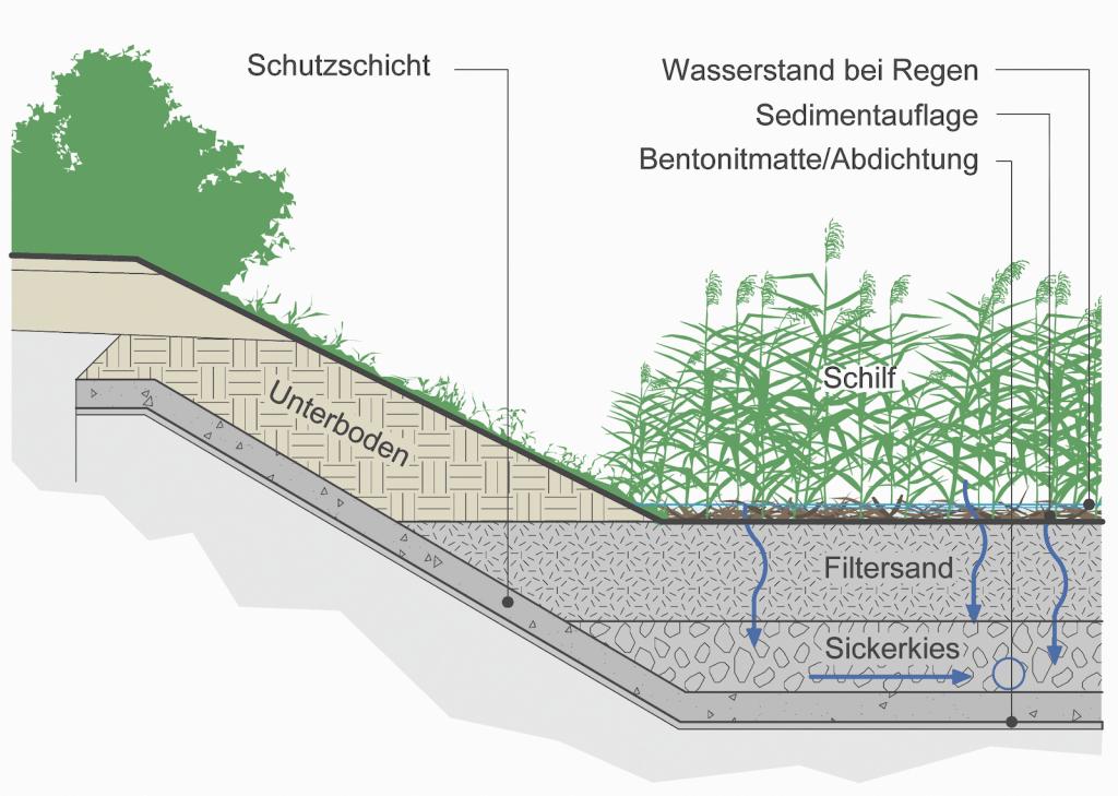 Schematische Darstellung des Filters.