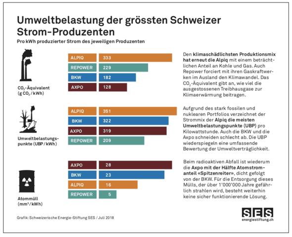 Grafik der Umweltbelastung der grössten Schweizer Stromproduzenten.