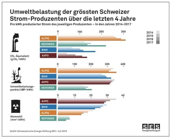 Grafik Umweltbelastung der grössten Schweizer Stromproduzenten über die letzten vier Jahre.
