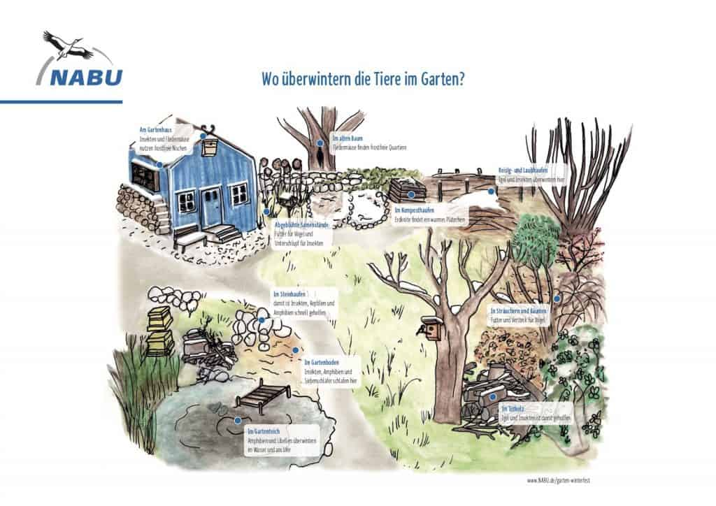 Skizze, wo im Garten sich überall Winterquartiere verstecken.