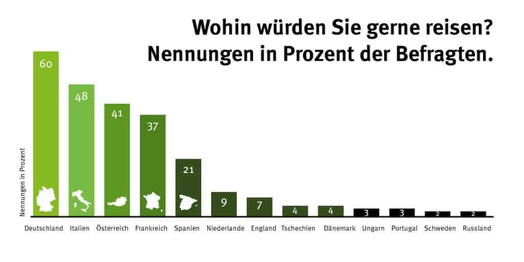 Infografik Reiseziele Nachtzug.