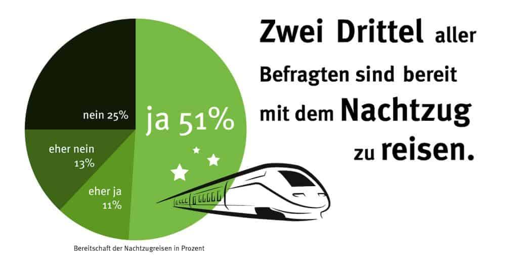 62 Prozent der Schweizer würden den Nachtzug benutzen.