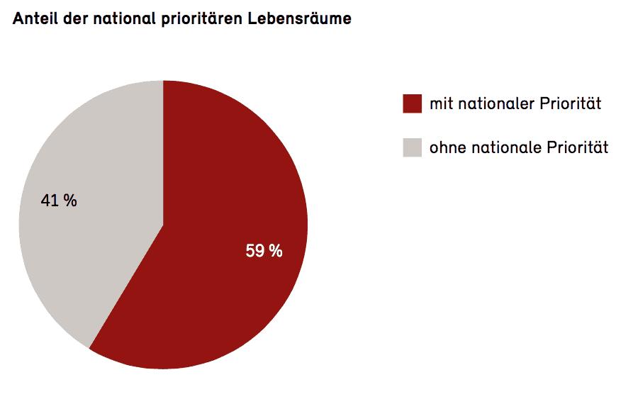Anteil der national prioritären Lebensräume