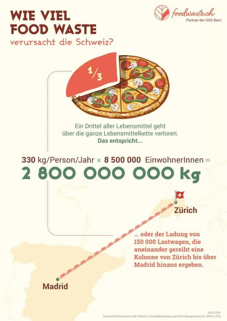 Infografik: Lebensmittelverschwendung in der Schweiz
