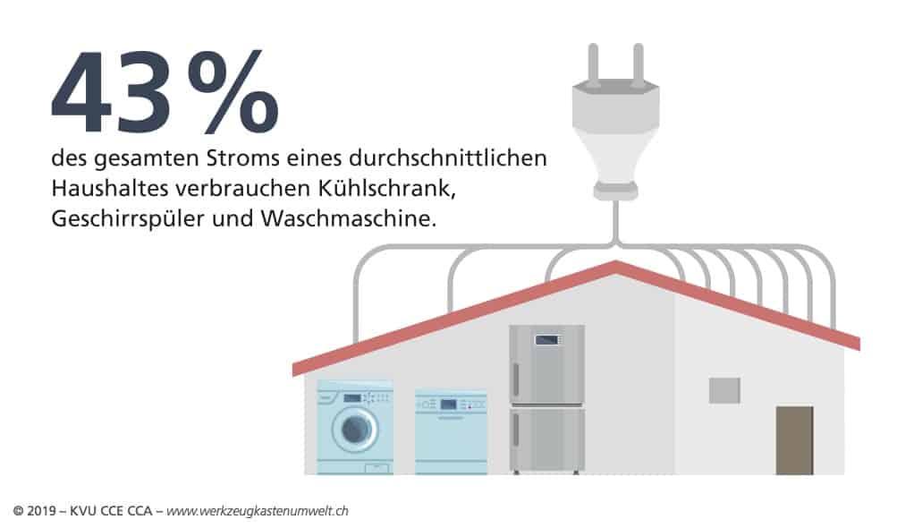 Energieeffiziente Geräte
