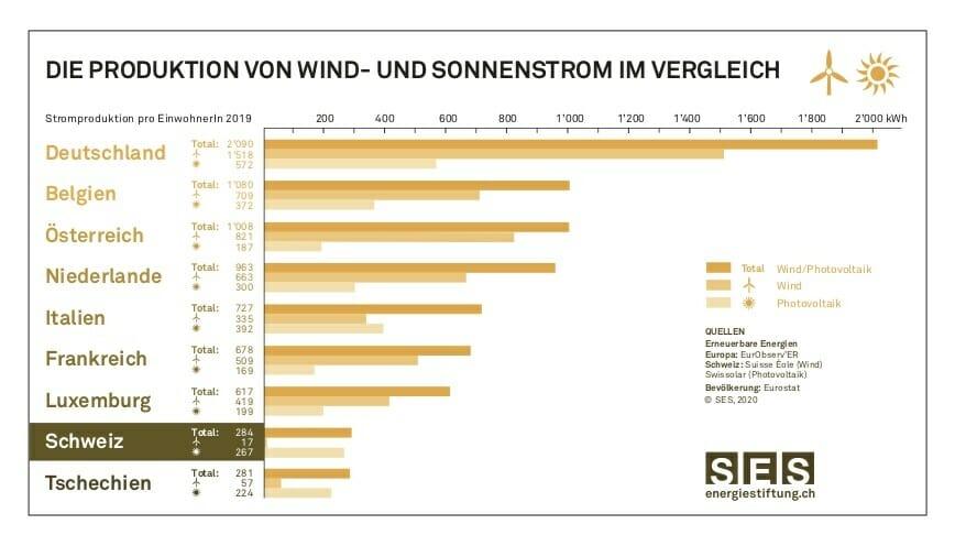 Ländervergleich Wind- und Sonnenstrom
