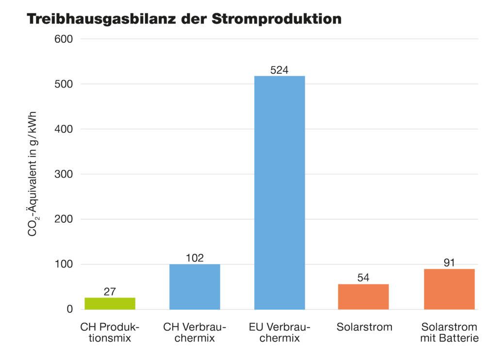 Treibhausgasbilanz der Stromproduktion