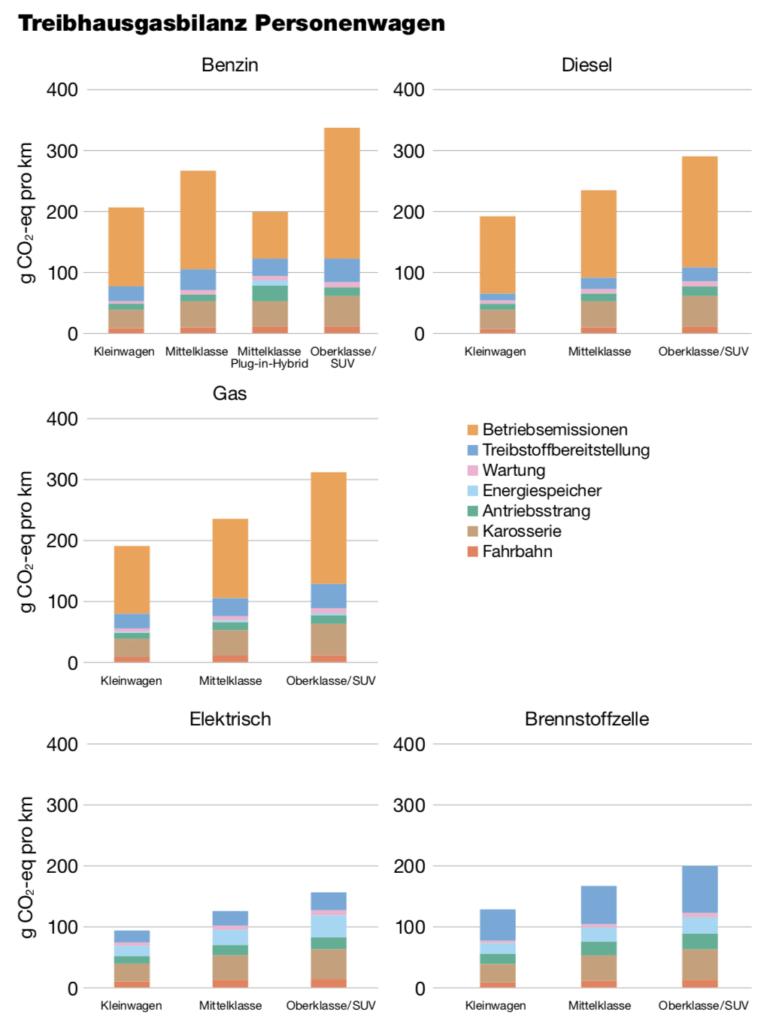 Grafik Treibhausgasbilanz von Personenwagen