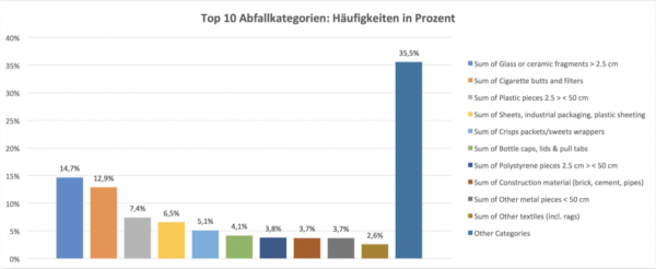 Häufigkeit von gefundenen Gegenständen. © Swiss Litter Report / Stop Plastic Popllution CH
