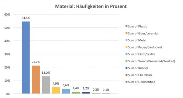 Grafik über Materialhäufigkeiten von gefundenem Müll. © Swiss Litter Report / Stop Plastic Popllution CH