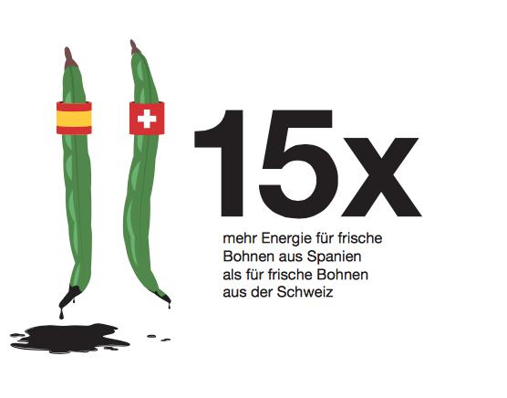 Mehr Energie für frische Bohnen aus Spanien.