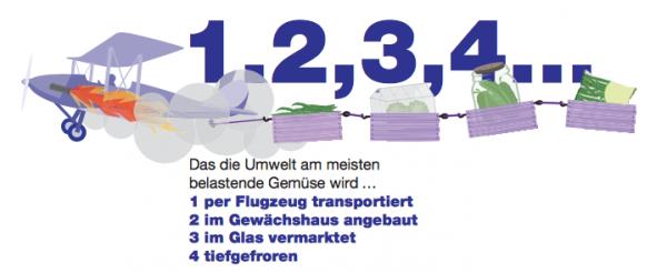 Verkehr und Treibhausgase sind umweltschädlich.