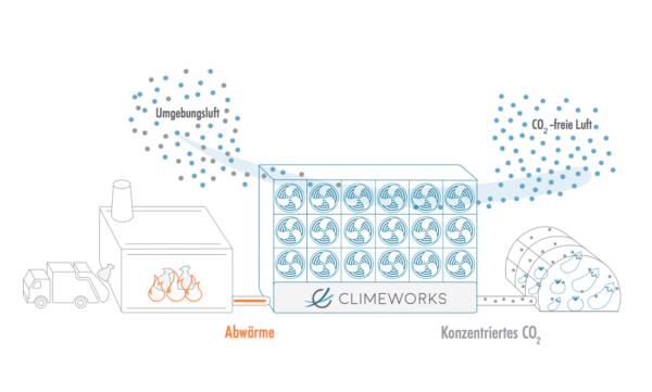 In einem fortwährenden Zyklus filtern die Kollektoren CO2 aus der Umgebungsluft, geben es nach Erwärmung - durch die Abwärme der KEZO - wieder ab und entlassen CO2-freie Luft in die Umgebung. Das CO2 wird ins nahe gelegene Gewächshaus eingespeist. | © Climeworks