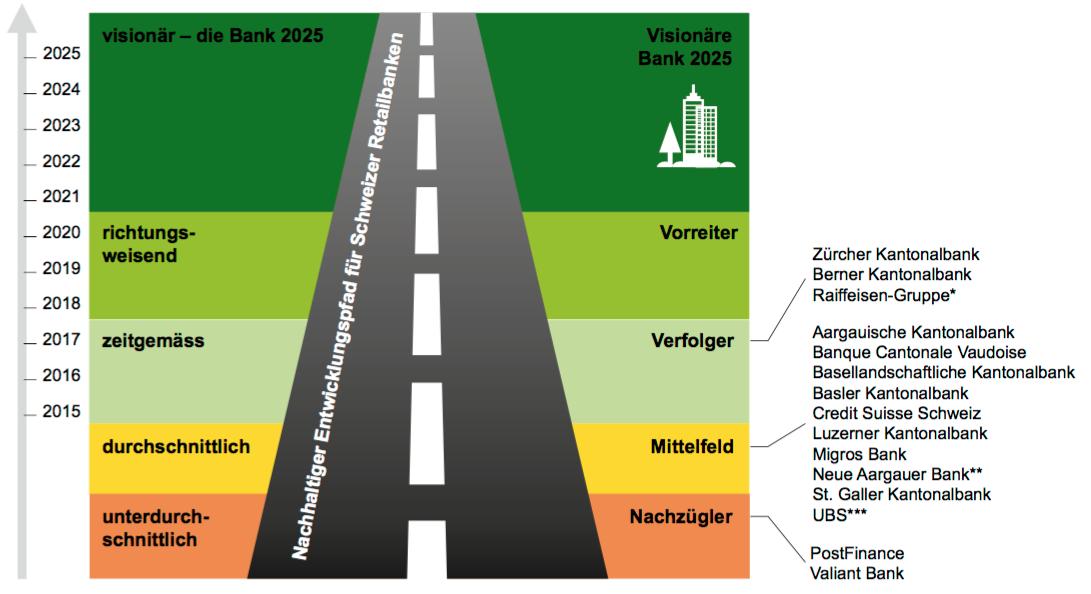 Ratingstudie des Finanzplatzes in der Schweiz.