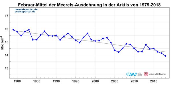 Monatsmittelwerte der Meereisausdehnung im Februar in der Arktis der Jahre 1979-2018 Quelle: www.meereisportal.de