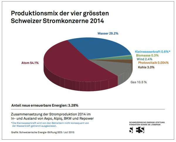© Schweizerische Energie-Stiftung SES